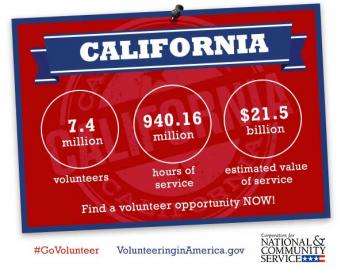 VCLA statistics on California volunteering