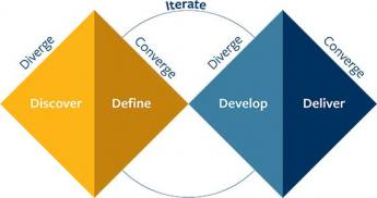 Diverge iterate create for design thinking