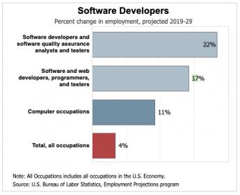 Software Developer Job Outlook from Bureau of Labor Statistics