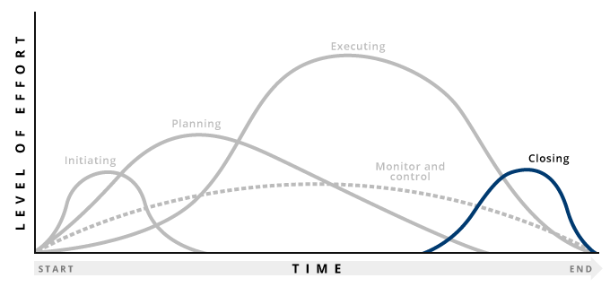 Graph highlighting closing stage of project management process
