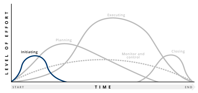 Graph highlighting initiation stage of project management process