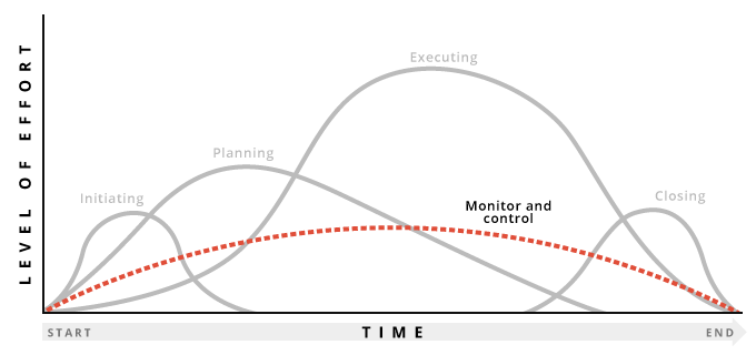 Graph highlighting monitor and control stages of project management process