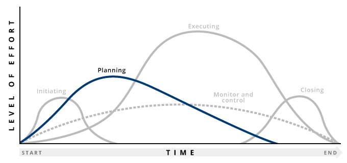 Graph highlighting planning stage of project management process
