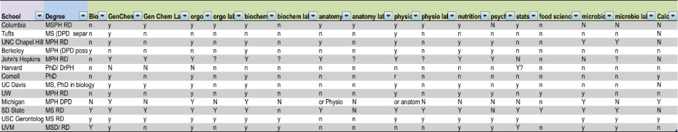 Table of schools and their prerequisites
