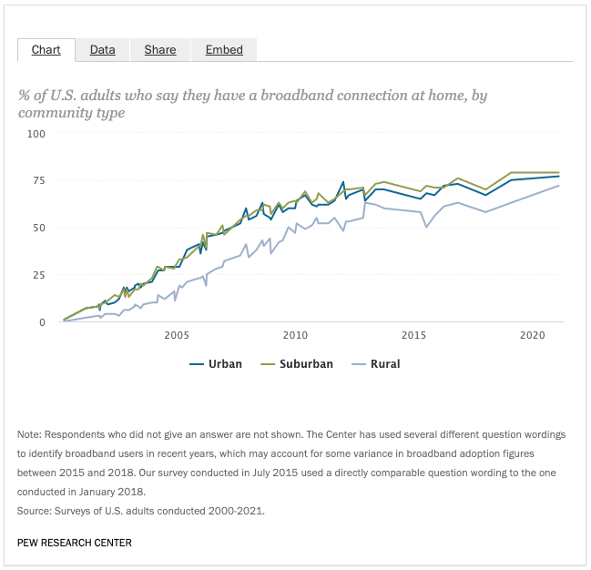 Pew Research Community Type Broadband Availability