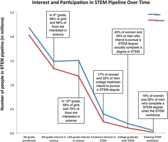 Chart showing interest and participation in STEM pipeline over time