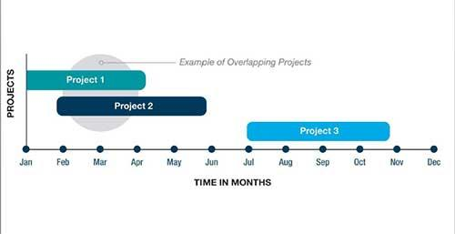 Timeline graphic showing how to calculate overlapping project management tasks