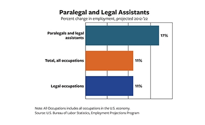 Chart showing paralegal job growth