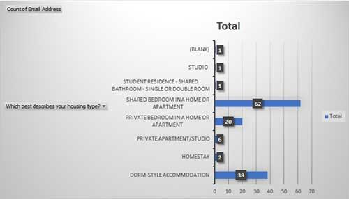 Graph of international student housing preferences